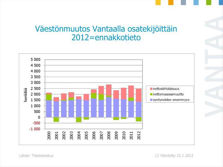 Väestönmuutos Vantaalla osatekijöittäin