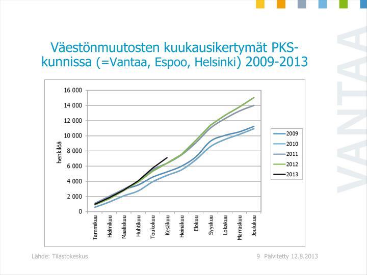 Väestönmuutosten kuukausikertymät