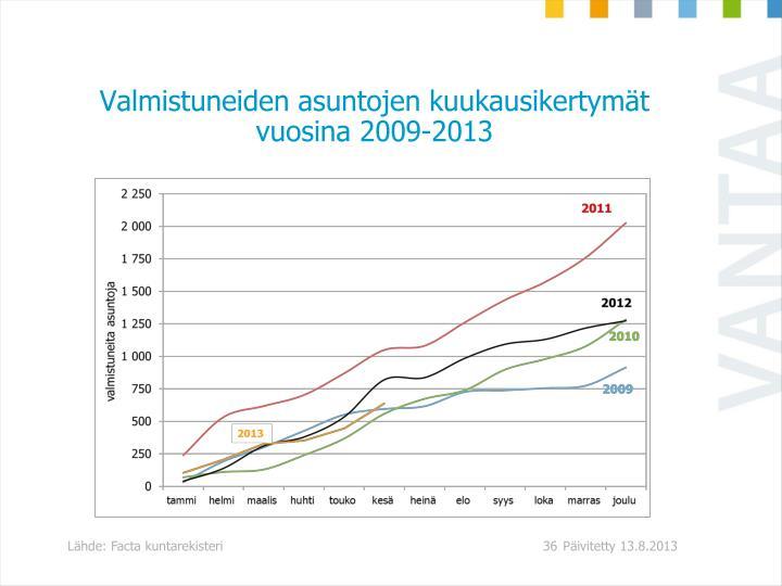 Valmistuneiden asuntojen kuukausikertymät vuosina 2009-2013