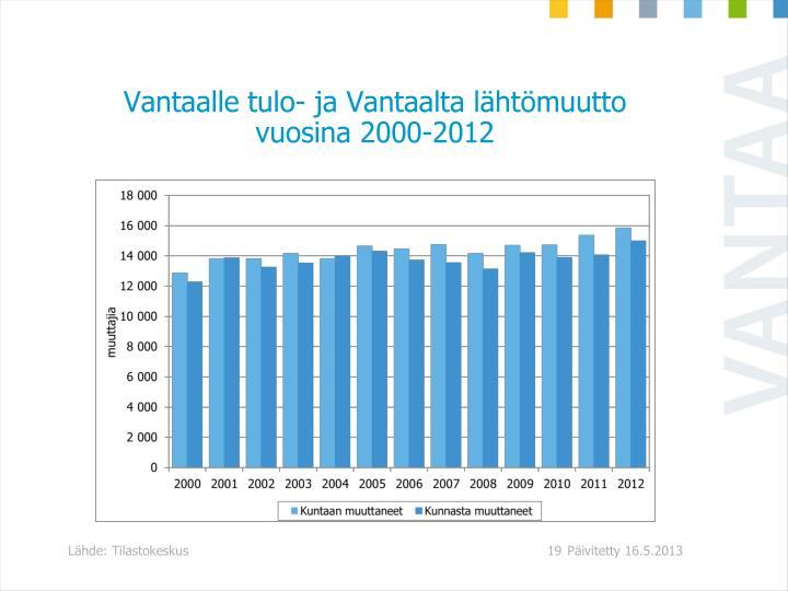 Vantaalle tulo- ja Vantaalta lähtömuutto vuosina 2000-2012