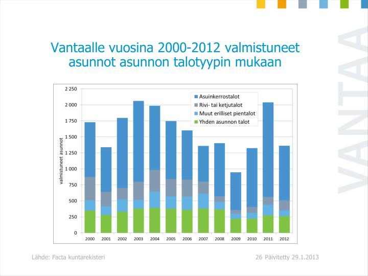 Vantaalle vuosina 2000-2012 valmistuneet asunnot asunnon talotyypin mukaan