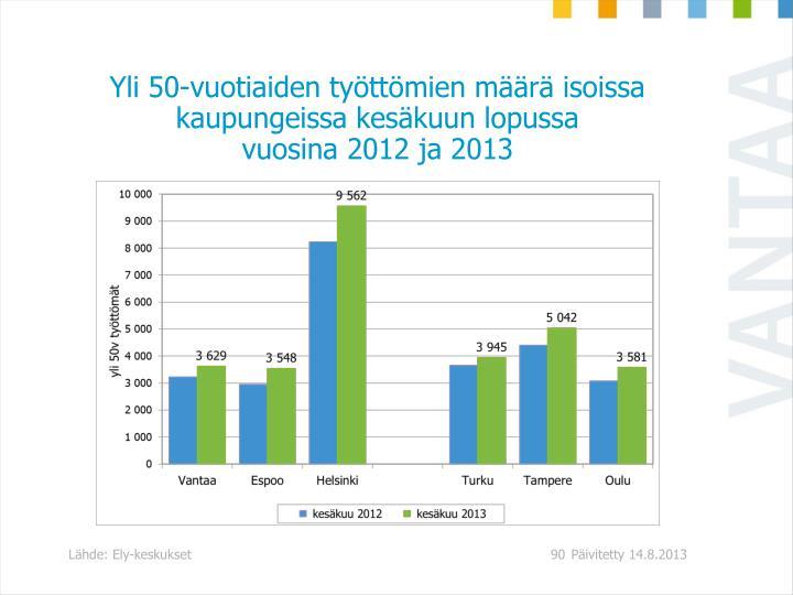 Yli 50-vuotiaiden työttömien määrä isoissa kaupungeissa kesäkuun lopussa