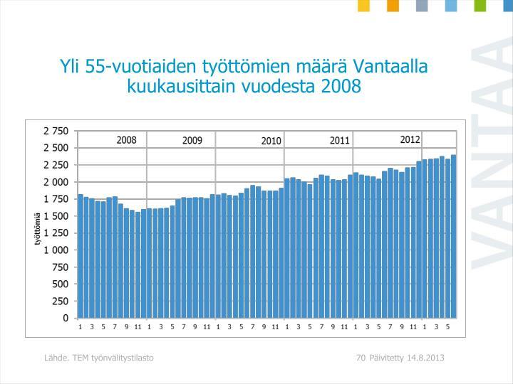 Yli 55-vuotiaiden työttömien määrä Vantaalla kuukausittain vuodesta 2008