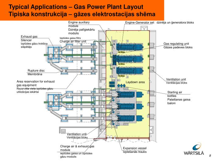 Typical Applications – Gas Power Plant Layout