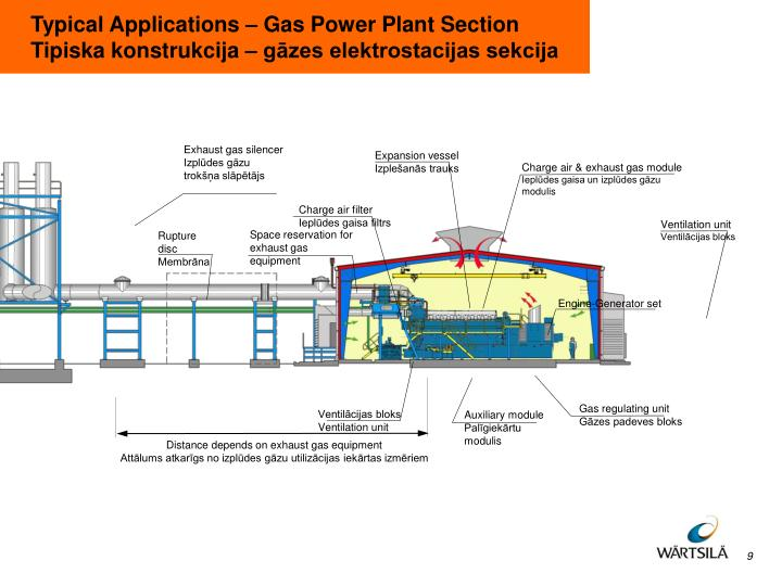 Typical Applications – Gas Power Plant Section