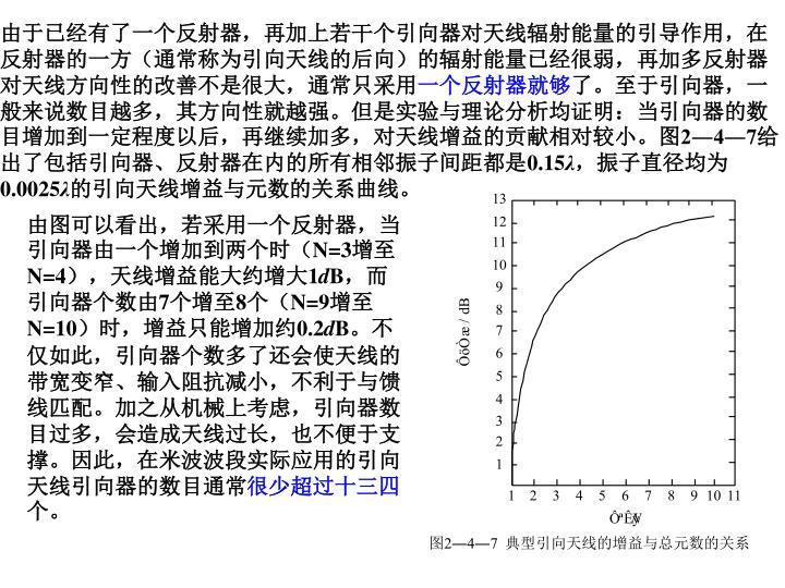 由于已经有了一个反射器,再加上若干个引向器对天线辐射能量的引导作用,在反射器的一方(通常称为引向天线的后向)的辐射能量已经很弱,再加多反射器对天线方向性的改善不是很大,通常只采用