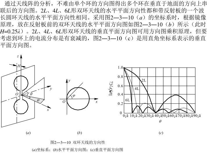 通过天线阵的分析,不难由单个环的方向图得出多个环在垂直于地面的方向上串联后的方向图。