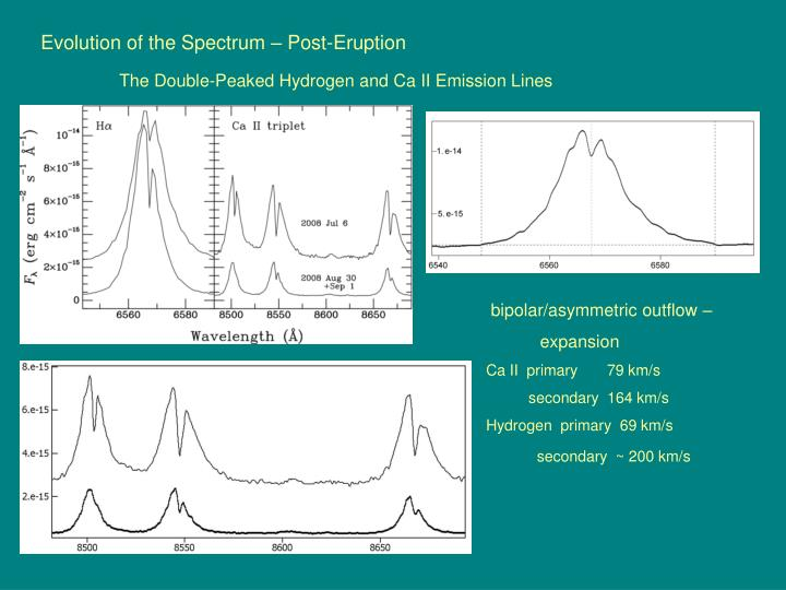Evolution of the Spectrum – Post-Eruption