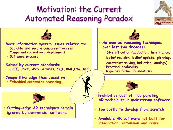 Motivation the current automated reasoning paradox