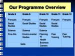 our programme overview