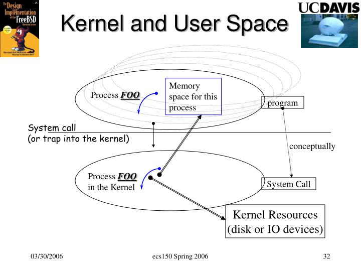Kernel and User Space