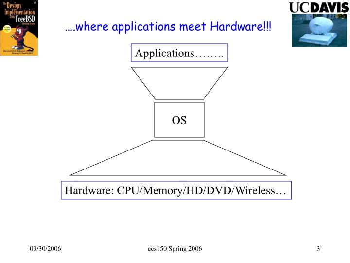 ….where applications meet Hardware!!!