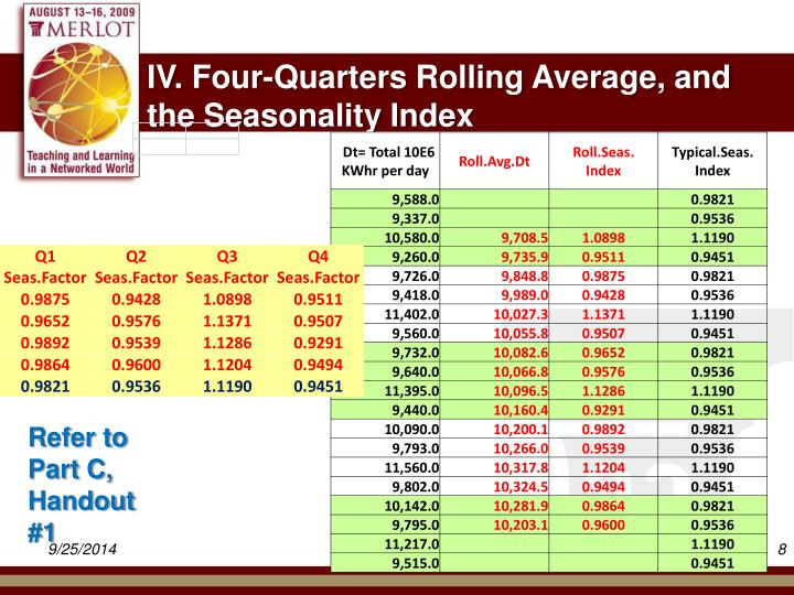 IV. Four-Quarters Rolling Average, and the Seasonality Index