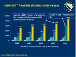 indirect taxation income in km million