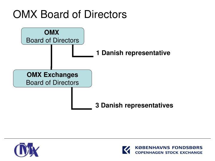 OMX Board of Directors