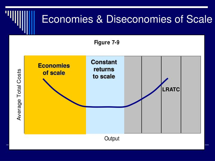 diseconomies of scale This course weds business strategy with the principles of microeconomics it offers valuable a powerful toolbox together with cases and lessons across all major functions of business, management, from finance, operations management, and marketing to human resource management, organizational behavior.