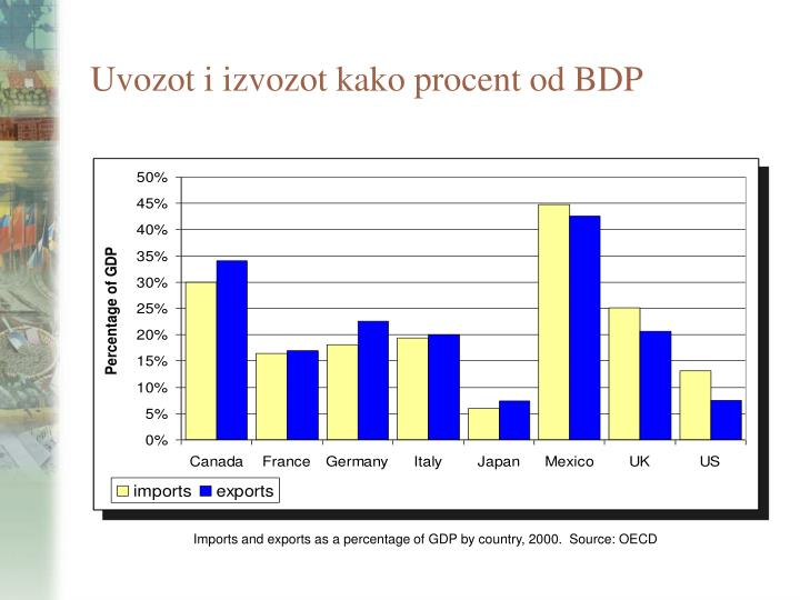 Uvozot i izvozot kako procent od bdp