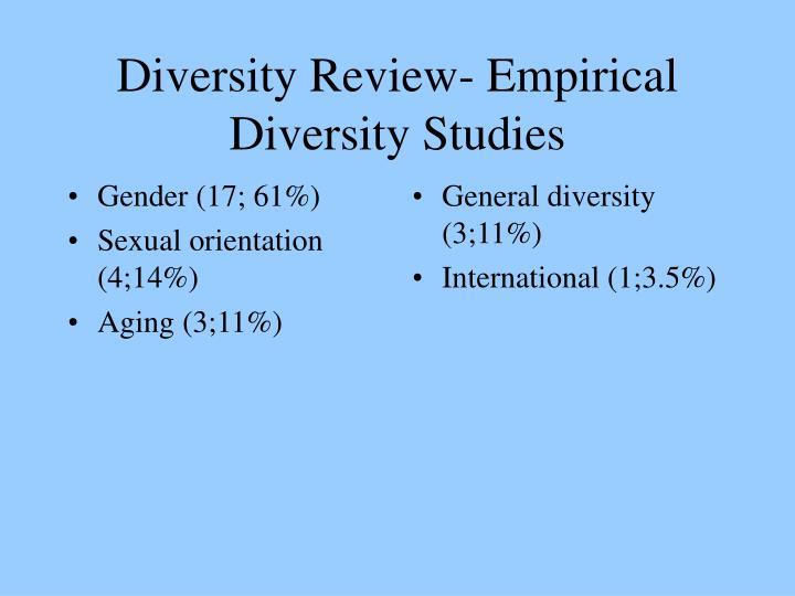 Gender (17; 61%)