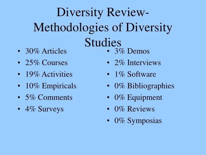 30% Articles