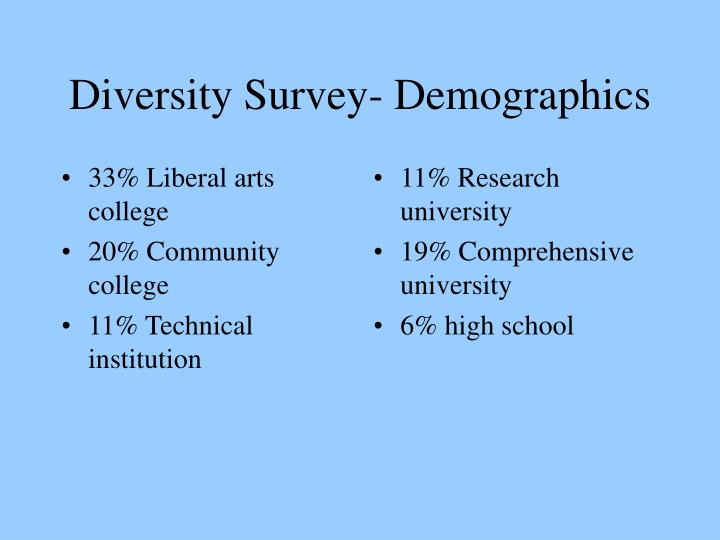 33% Liberal arts college