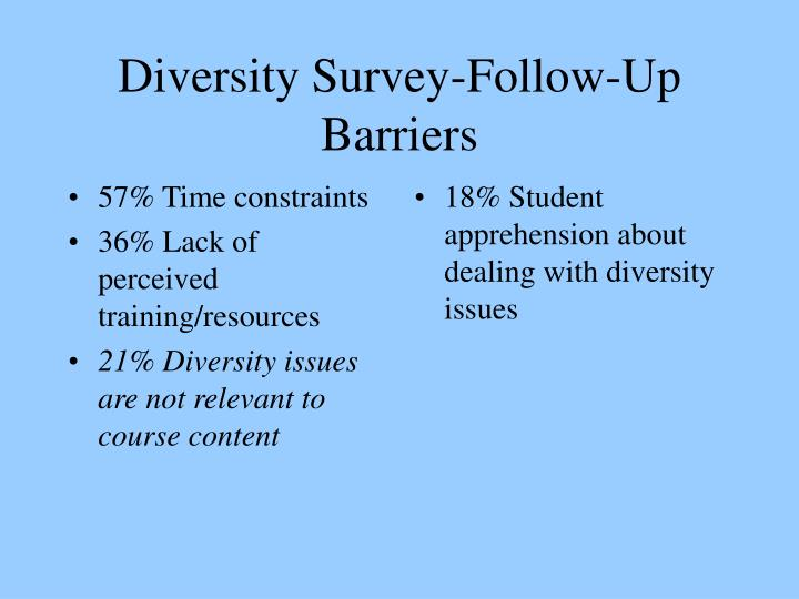 57% Time constraints