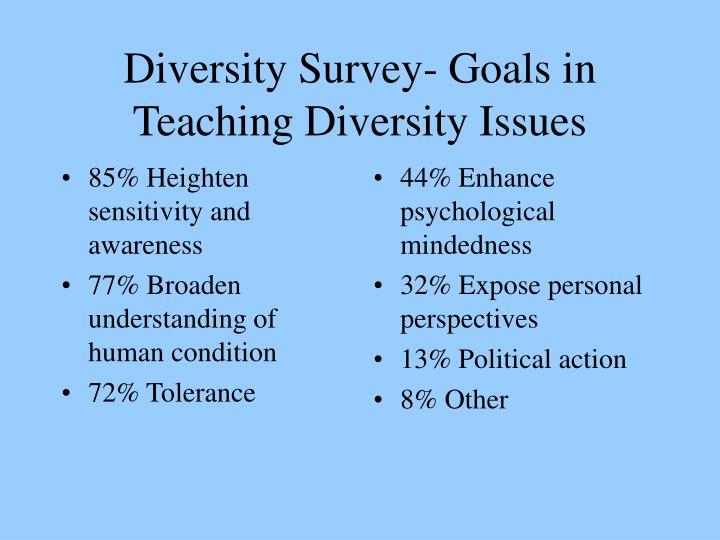 85% Heighten sensitivity and awareness