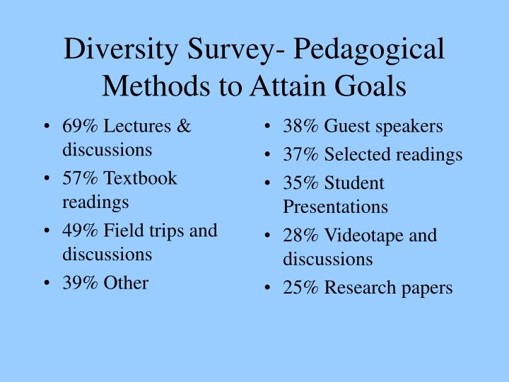 69% Lectures & discussions