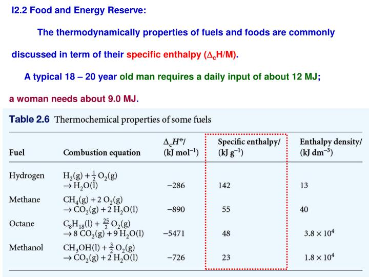 I2.2 Food and Energy Reserve: