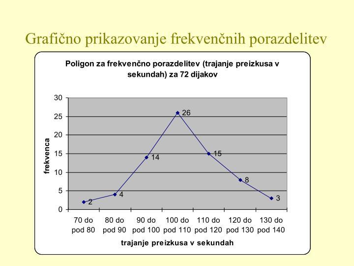 Grafično prikazovanje frekvenčnih porazdelitev