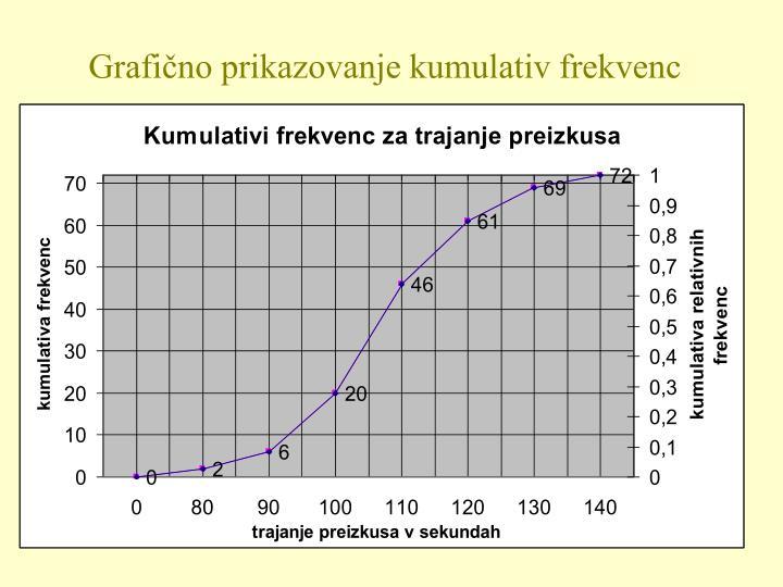 Grafično prikazovanje kumulativ frekvenc