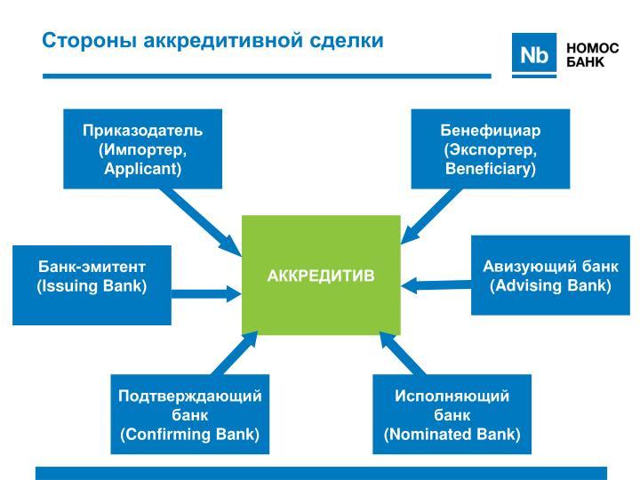 Стороны аккредитивной сделки