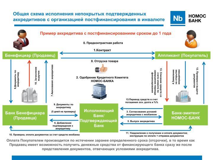 Общая схема исполнения непокрытых подтвержденных аккредитивов с организацией постфинансирования в инвалюте