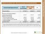 fund balance details