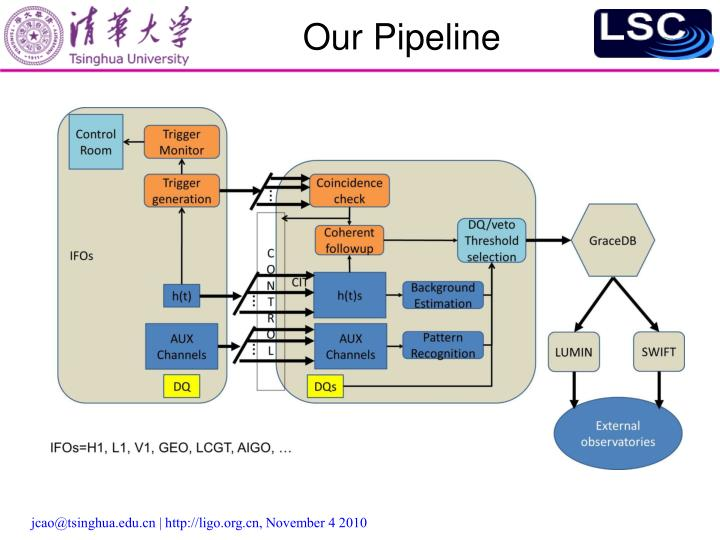 Our Pipeline