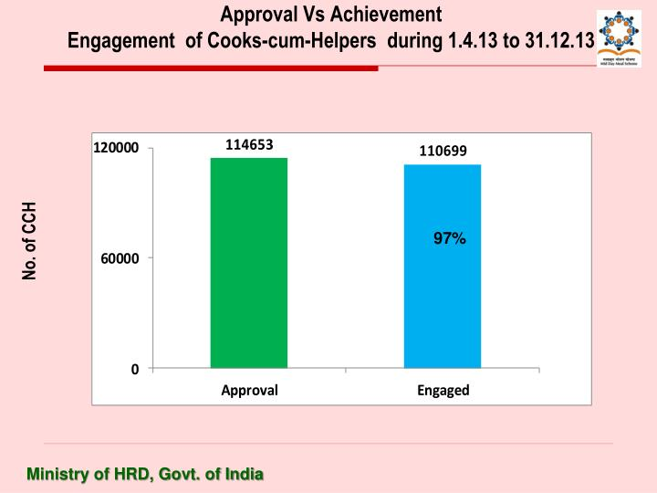 Approval Vs Achievement