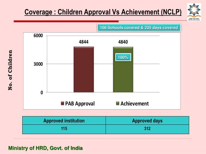 Coverage : Children Approval Vs Achievement (NCLP)