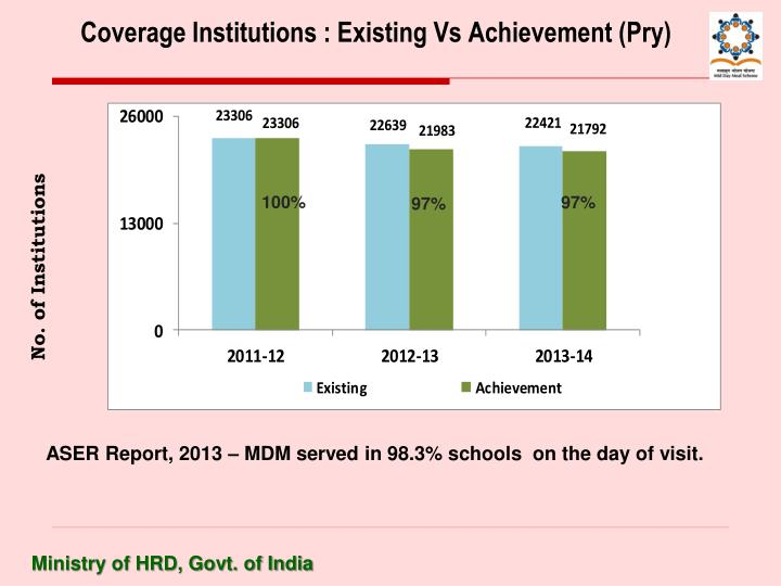 Coverage Institutions : Existing Vs Achievement (Pry)