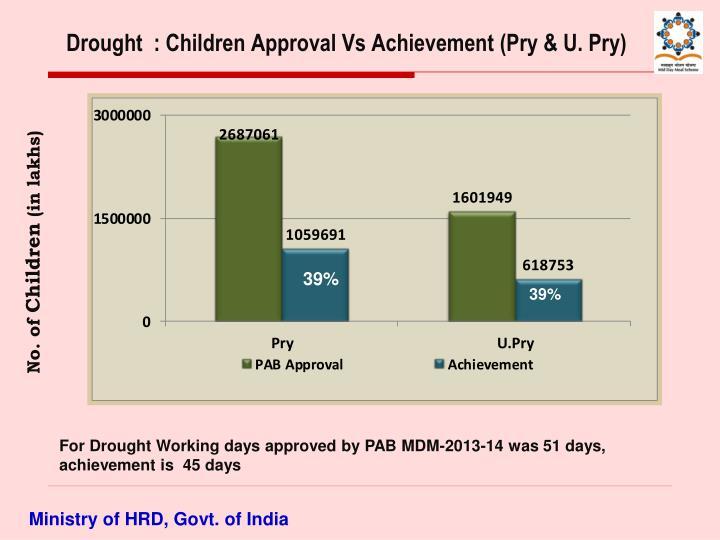 Drought  : Children Approval Vs Achievement (Pry & U. Pry)