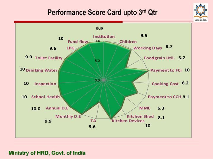 Performance Score Card