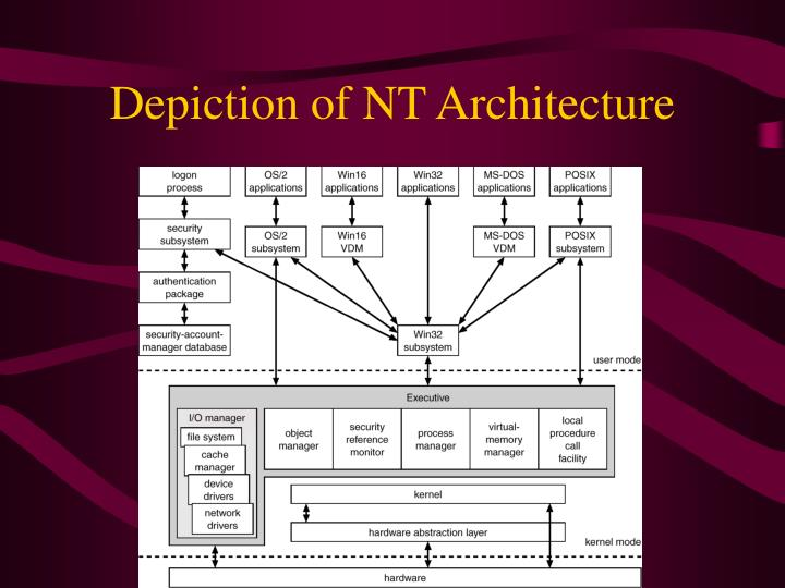 Depiction of NT Architecture