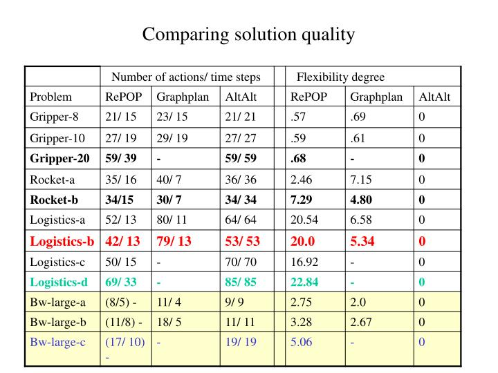 Comparing solution quality