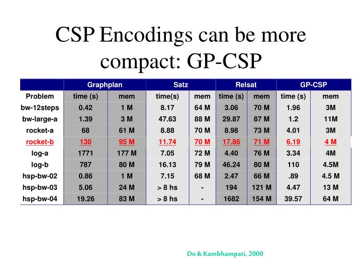 CSP Encodings can be more compact: GP-CSP