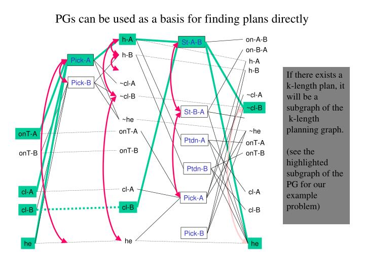 PGs can be used as a basis for finding plans directly