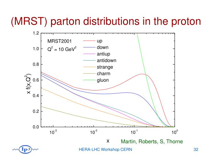 (MRST) parton distributions in the proton