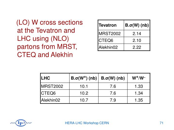 (LO) W cross sections at the Tevatron and LHC using (NLO) partons from MRST, CTEQ and Alekhin