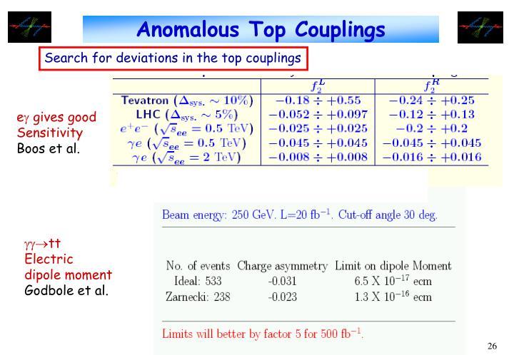 Anomalous Top Couplings