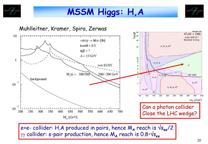 MSSM Higgs: H,A