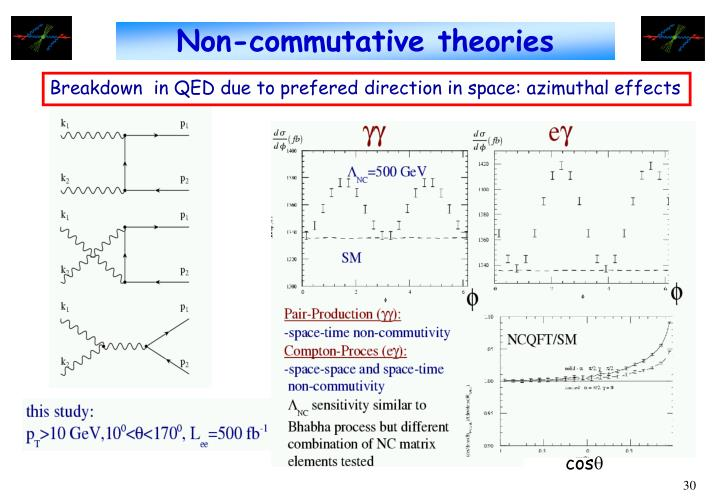 Non-commutative theories