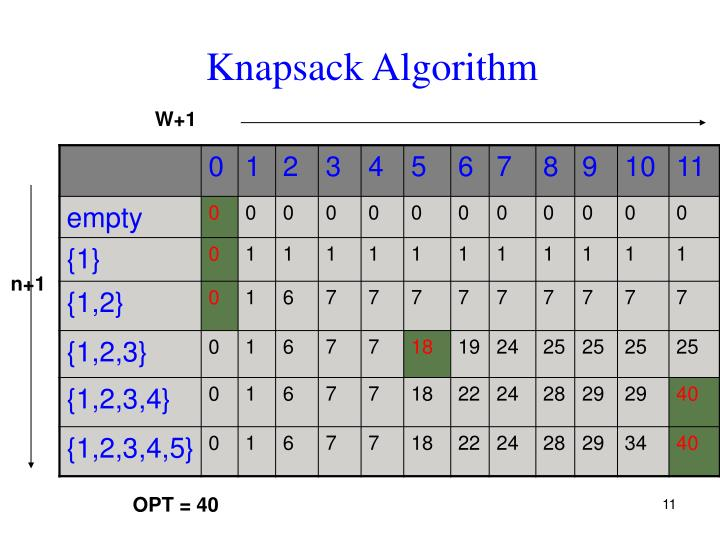 Knapsack Algorithm