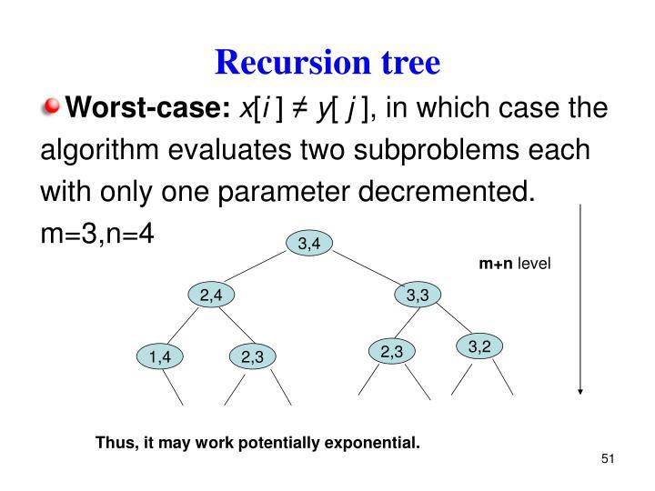 Recursion tree